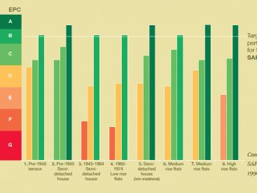 Case Study EPC / SAP performance