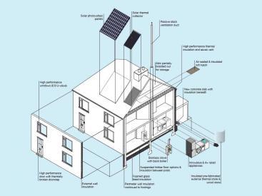 Community Green Deal retrofit house