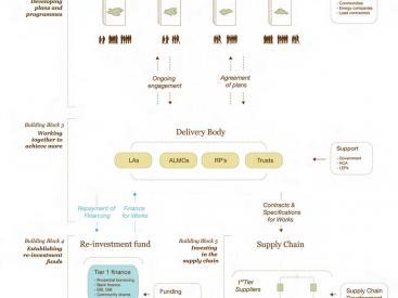 Community Green Deal Diagram